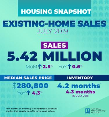 July 2019 Existing Home Sales