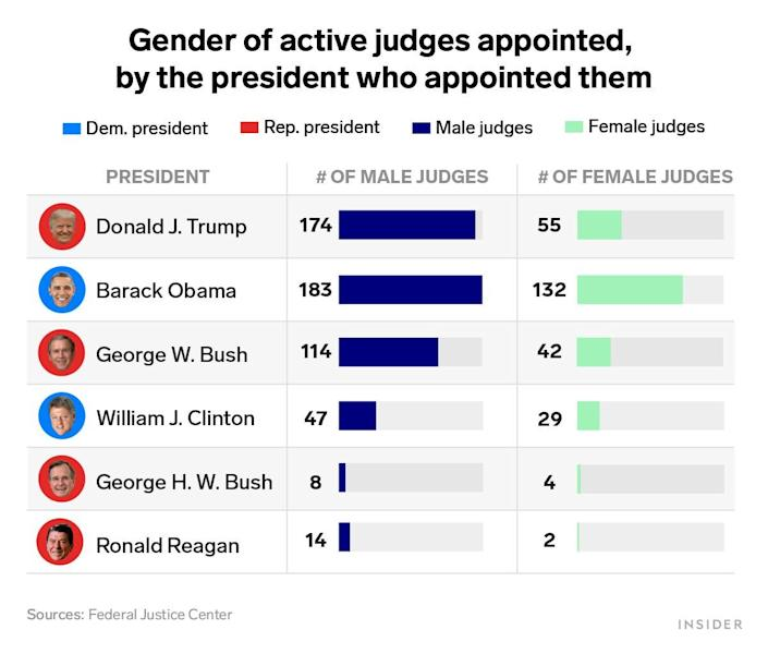Gender of active judges, by president who appointed them 2021