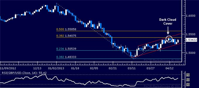 Forex_GBPUSD_Technical_Analysis_04.19.2013_body_Picture_1.png, GBP/USD Technical Analysis 04.19.2013
