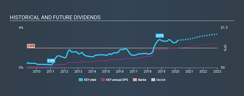 NYSE:KEY Historical Dividend Yield, February 26th 2020