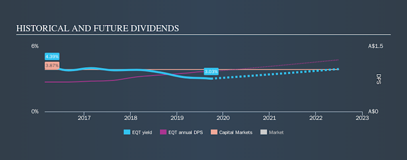 ASX:EQT Historical Dividend Yield, September 27th 2019