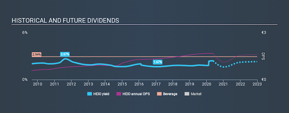 ENXTAM:HEIO Historical Dividend Yield May 22nd 2020