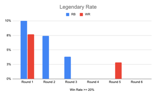 Legendary Win Rate by Round