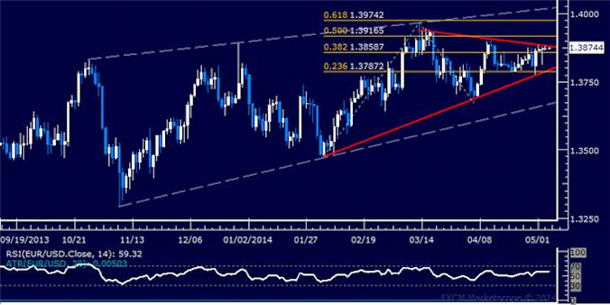 dailyclassics_eur-usd_body_Picture_12.png, EUR/USD Technical Analysis – Bearish Reversal Signaled Sub-1.39