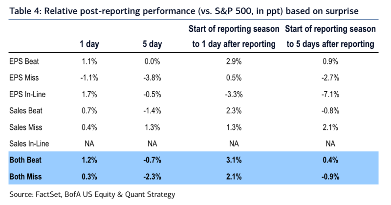 Stock reaction during this earnings season has so far been muted relative to history whether a company beats or misses relative to expectations, according to data from Bank of America. (Source: Bank of America Global Research)