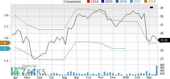 It seems to be a wise decision for investors to drop Stantec (STN) stock considering its negative estimate revision, price depreciation as well as unfavorable Zacks rank.