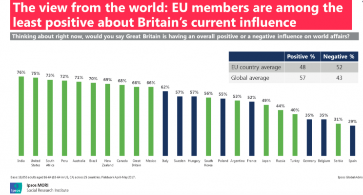 Some EU countries are less positive about Britain than others (Ipsos MORI)