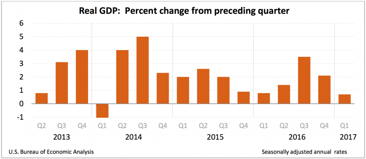 GDP growth over the last four years. (Source: BEA)