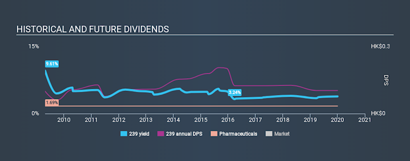 SEHK:239 Historical Dividend Yield, January 1st 2020