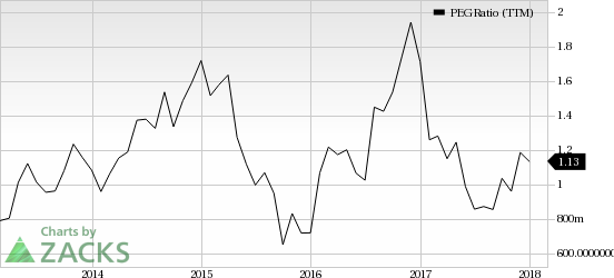 Top Ranked Growth Stocks to Buy for February 28th