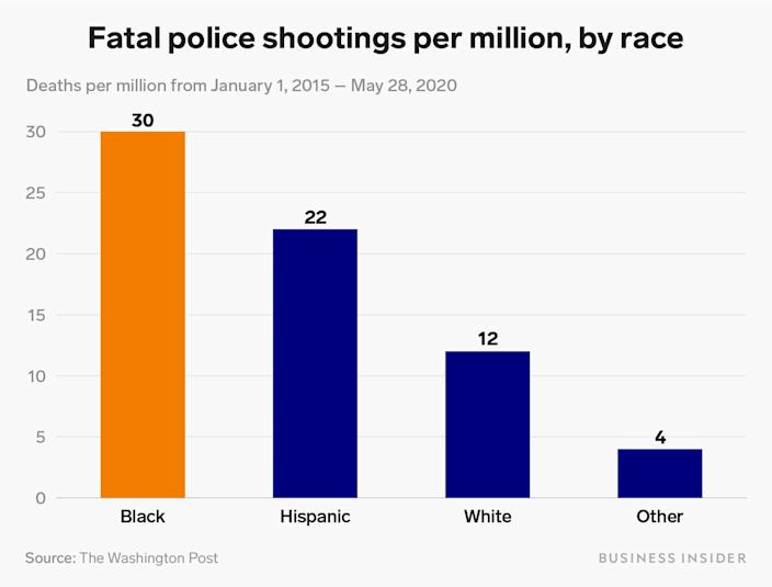 Fatal police shootings per million by race