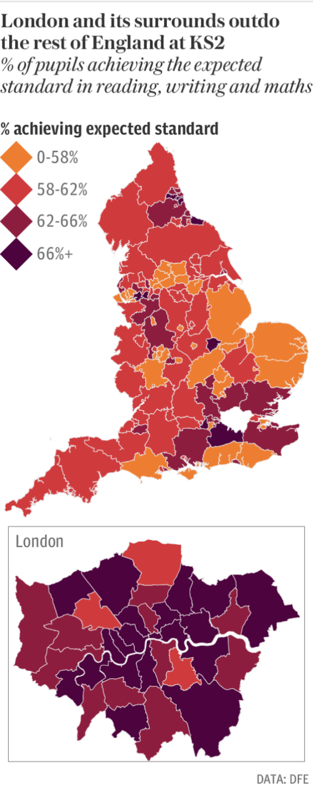 London outperforms the rest of the country at KS2
