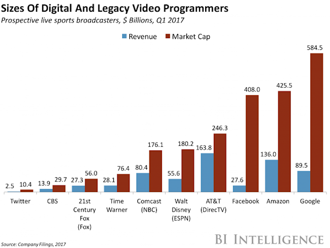 Sizes of Digital and Legacy Video