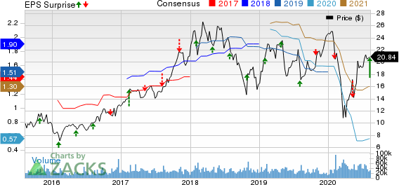 ON Semiconductor Corporation Price, Consensus and EPS Surprise
