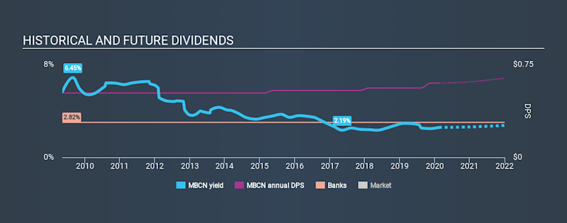 NasdaqCM:MBCN Historical Dividend Yield, February 17th 2020