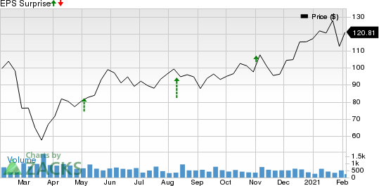 Addus HomeCare Corporation Price and EPS Surprise