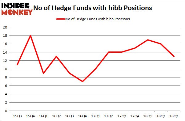 No of Hedge Funds with HIBB Positions
