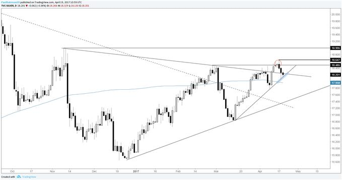 Silver Prices Outlook: A lot Hinges on Gold Long-term Trend-line