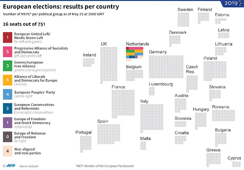 European Parliament elections: projected number of MEPs elected per country (AFP Photo/Thomas SAINT-CRICQ)