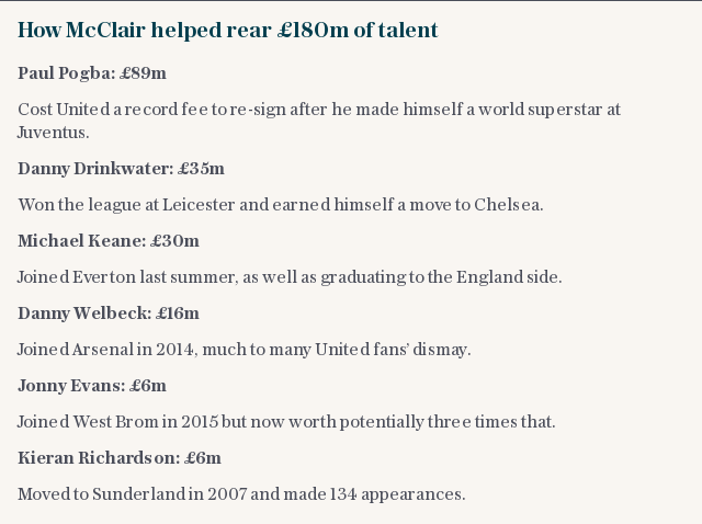 How McClair helped rear £180m of talent
