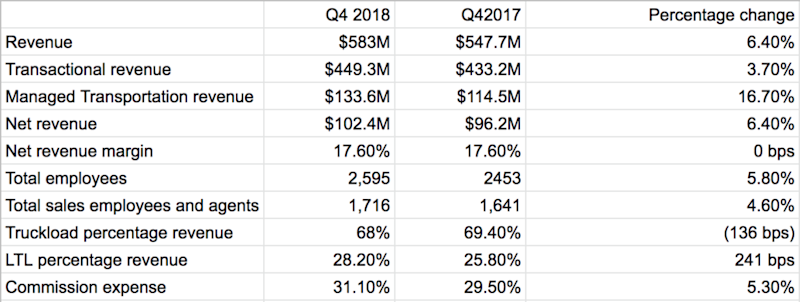 Echo's Q4 2018 earnings and YOY comps. ( Table: FreightWaves )