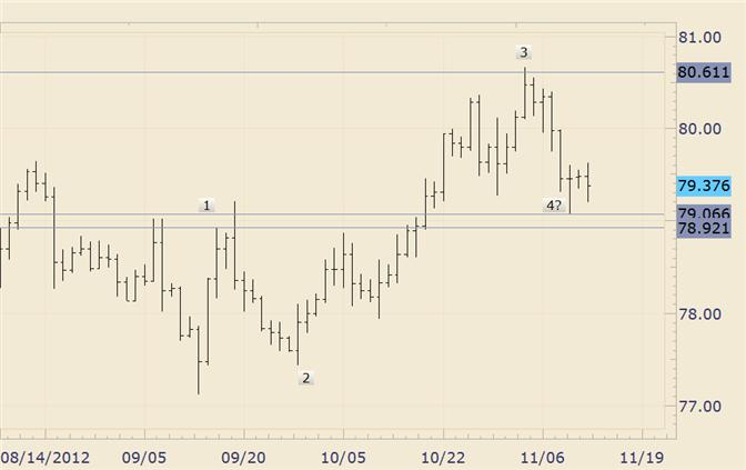 FOREX_Technical_Analysis_USDJPY_Trying_to_Hold_to_4th_Wave_Support_body_usdjpy.png, FOREX Technical Analysis: USD/JPY Trying to Hold to 4th Wave Support