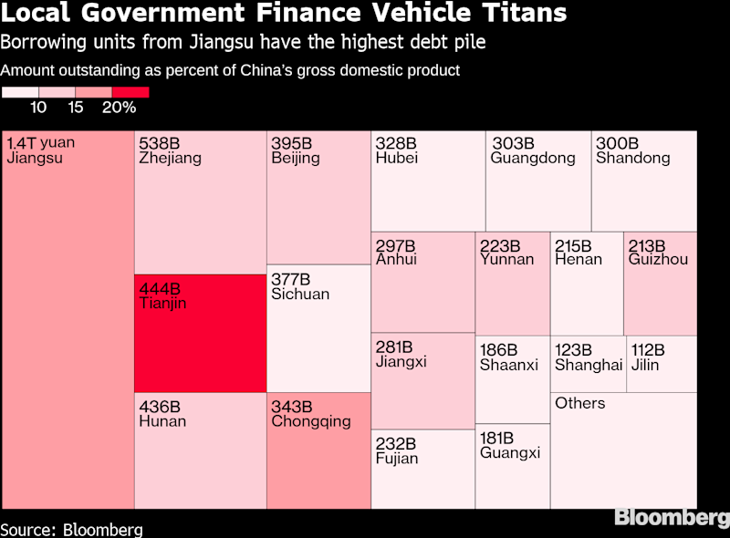 Here's Where China's Debt Iceberg Shows the Biggest Risk