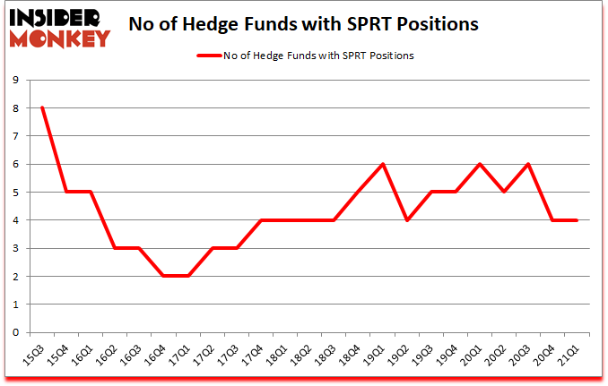 Is SPRT A Good Stock To Buy?