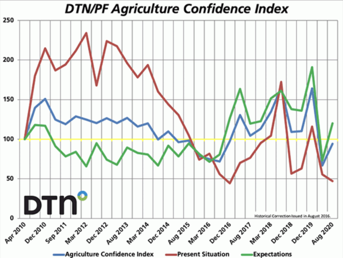 """Farmer sentiment of the """"present situation"""" is at an all-time low. (Chart: DTN/Progressive Farmer)"""