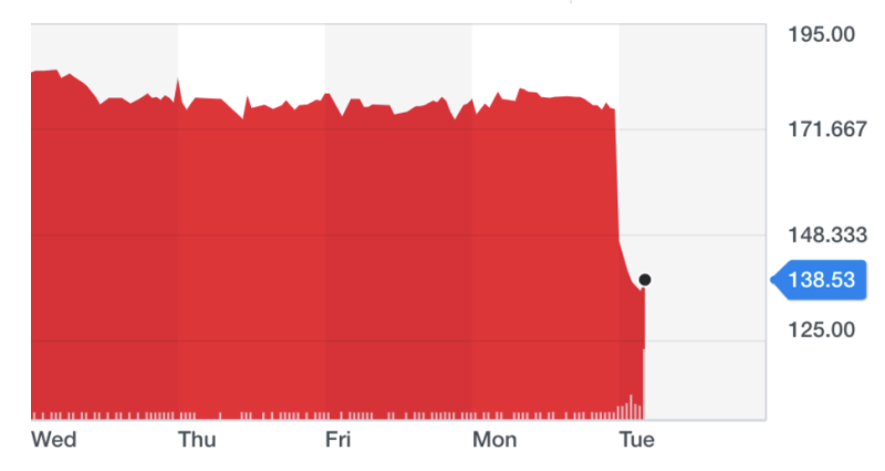 Shares in the banknote maker fell by more than 20% in early trading on Tuesday. Chart: Yahoo Finance