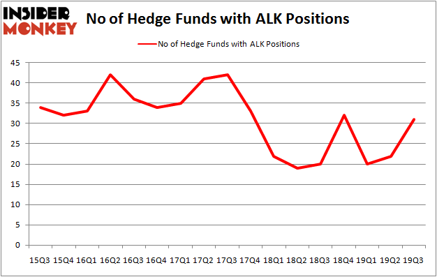 Is ALK A Good Stock To Buy?