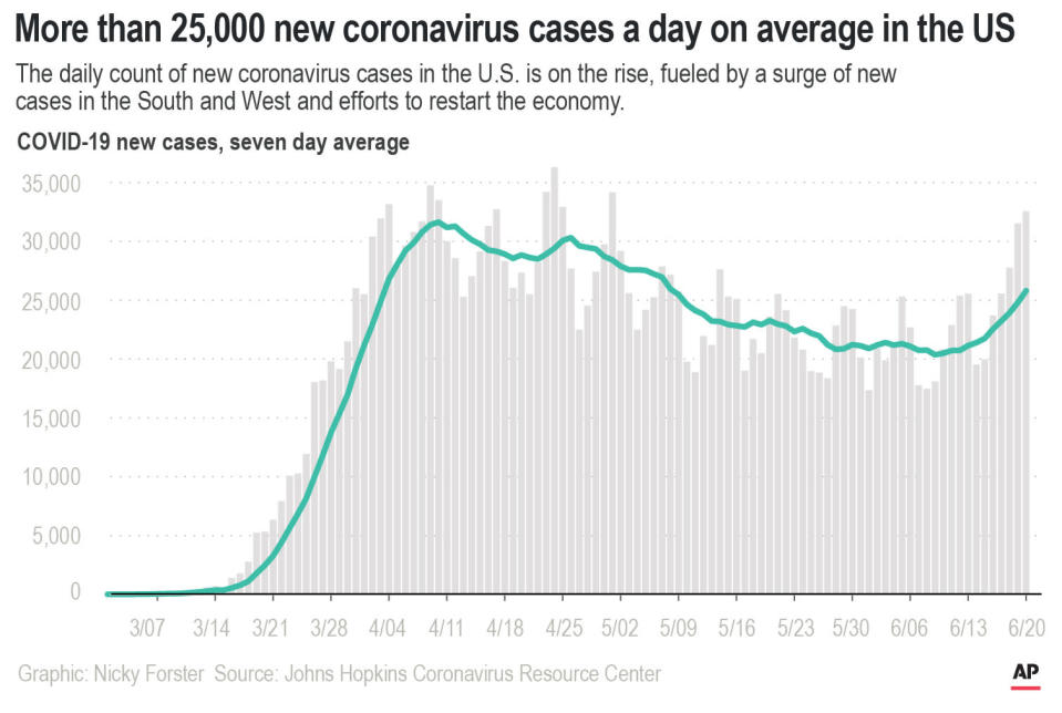 The daily count of new coronavirus cases in the U.S. is on the rise, fueled by a surge of new cases in the South and West and efforts to restart the economy.;