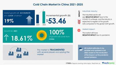 Technavio has announced its latest market research report titled Cold Chain Market in China by End-user and Type - Forecast and Analysis 2021-2025