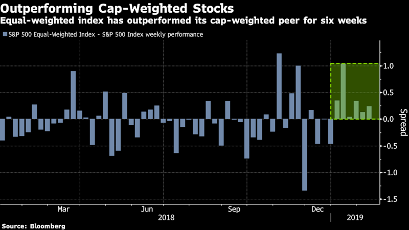 Equal Opportunity Recovery Weaning S&P 500 of Its Megacap Habit