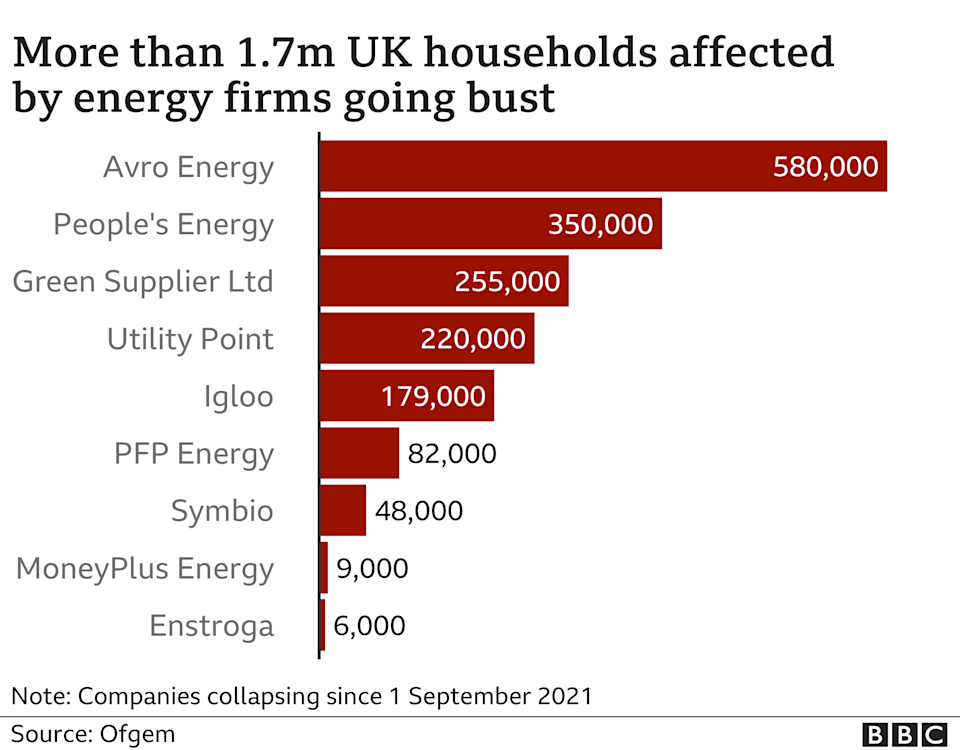 Bust energy companies and customers affected chart