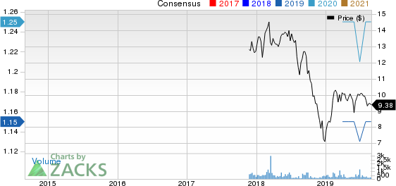 Sterling Bancorp, Inc. Price and Consensus