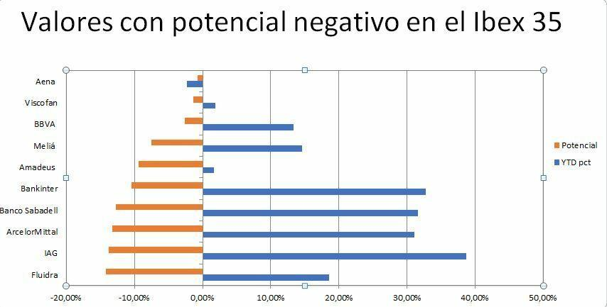 Values ​​with negative potential in the Ibex 35