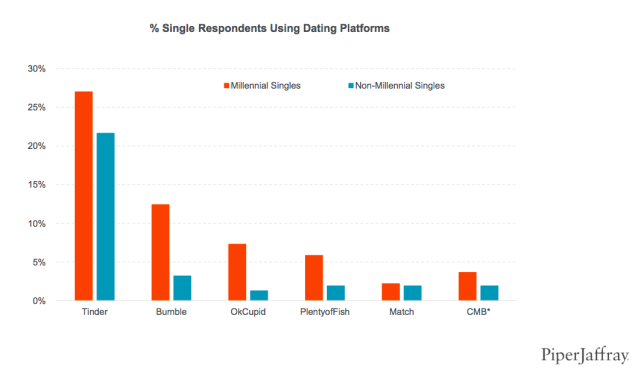 Single Millennials indicate that they use Tinder more than other dating apps.
