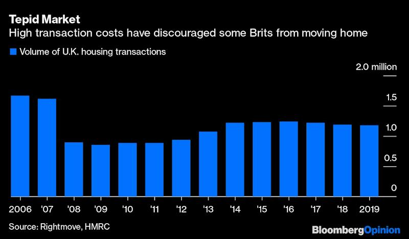 Britain Wants to Juice the Housing Market, Again