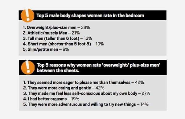 Why are some men attracted to fat women