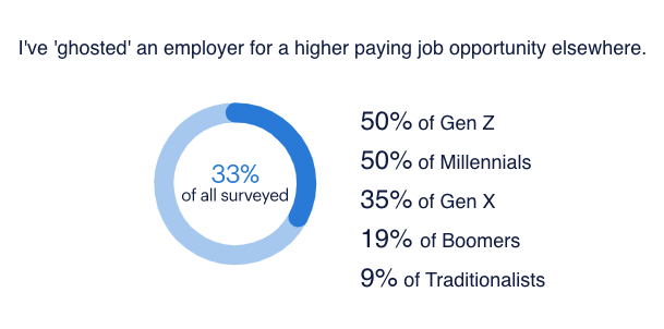 Half of millennials and Gen Zers have ghosted an employer for a higher paying job opportunity elsewhere, according to the Randstad 2020 U.S. Compensation Insights survey.