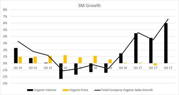 is 3m company stock a buy for 2018