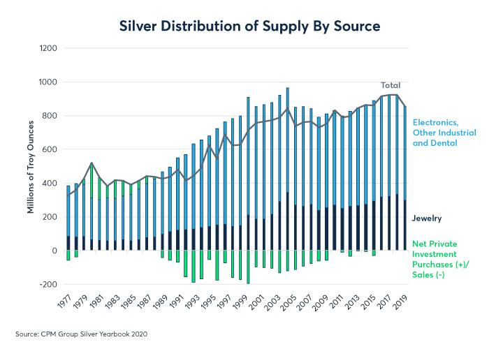 Figure 5: Silver is classified as precious but it is mostly an expensive industrial metal