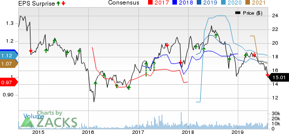 Extended Stay America, Inc. Price, Consensus and EPS Surprise