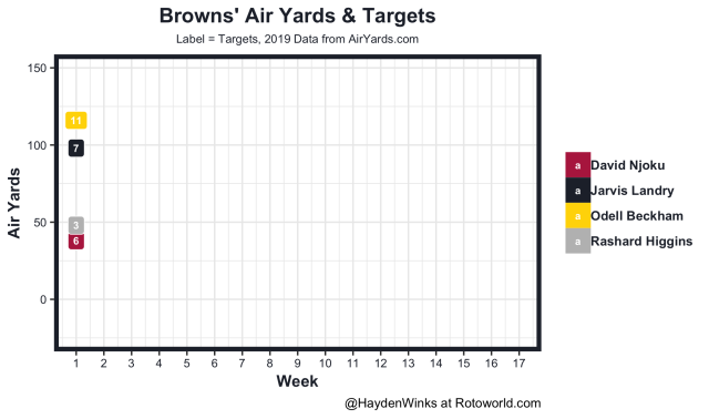 Browns air yards and targets