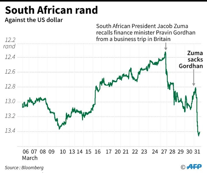 The South African rand plunged five percent after respected finance minister Pravin Gordhan was fired, fuelling fears of a split in the ruling African National Congress