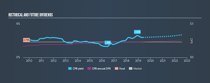 NYSE:CPB Historical Dividend Yield, May 16th 2019