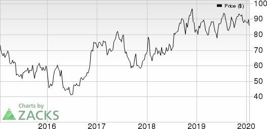 United Airlines Holdings Inc Price, Consensus and EPS Surprise