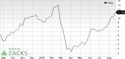 Realogy Holdings Corp. Price