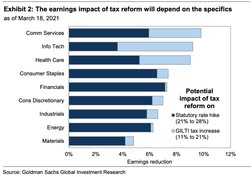 Technology and Communication Services, which house the market's biggest companies and profit generators like Apple, Facebook, and Microsoft, are at most risk of seeing earnings hit by an increase in corporate taxes. (Source: Goldman Sachs)